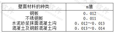 表4.2.7 各种材料的n值
