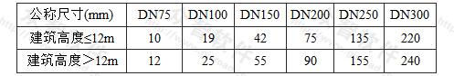表5.2.9 立管的最大设计排水流量(L/s)