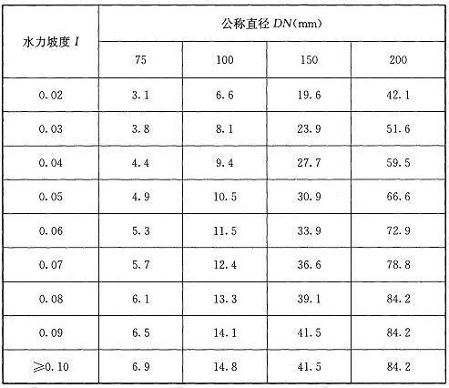 表1 横管和多斗悬吊管(铸铁管、钢管)的设计最大排水能力(L/s)
