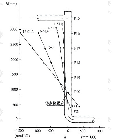 图5 立管压力分布曲线