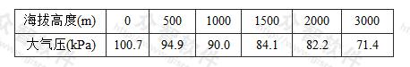 表6.2.6 管(配)件的局部阻力系数ξ