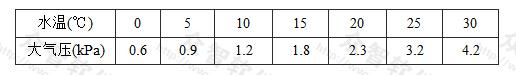 表3 不同水温的汽化压力