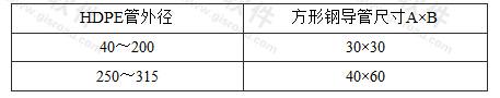 表9.6.7-1 方形钢导管尺寸(mm)