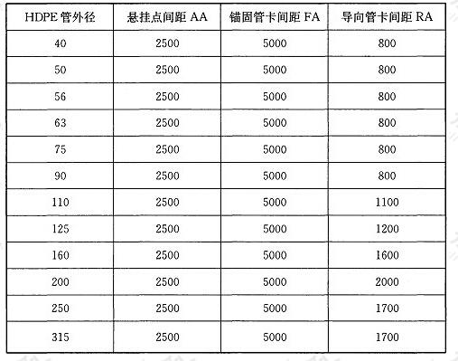 表9.6.7-2 HDPE横管固定件最大间距(mm)