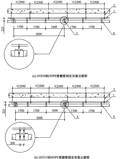 图9.6.7-2 DN250、DN315的HDPE管横管固定安装示意图