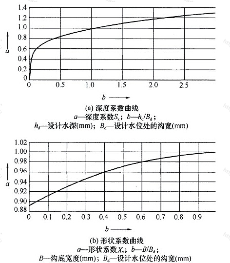 图B 深度系数和形状系数曲线