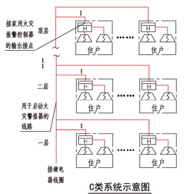 C类系统示意图