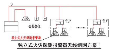 独立式火灾探测报警器无线组网方案I