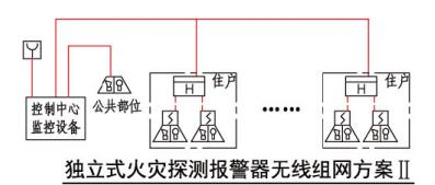 独立式火灾探测报警器无线组网方案II
