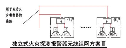 独立式火灾探测报警器无线组网方案III