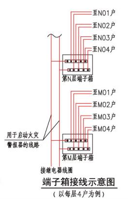 端子箱接线示意图(以每层4户为例)