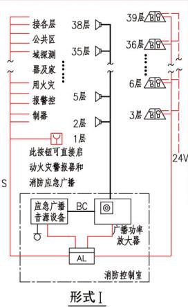 A类系统中火灾警报器及消防应急广播的设置(形式I)
