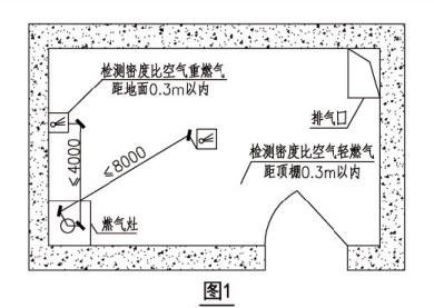 可燃气体探测器安装位置示意图(图1)