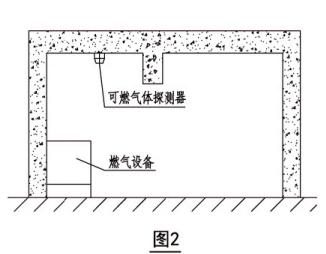 可燃气体探测器安装位置示意图(图2)