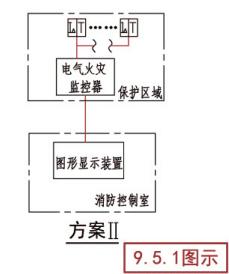 电气火灾监控系统示意图(方案II)