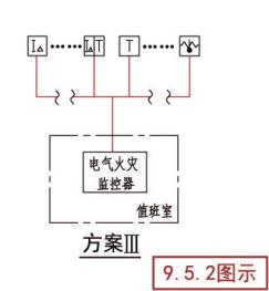 电气火灾监控系统示意图(方案III)