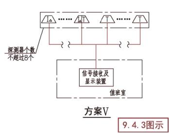 电气火灾监控系统示意图(方案V)