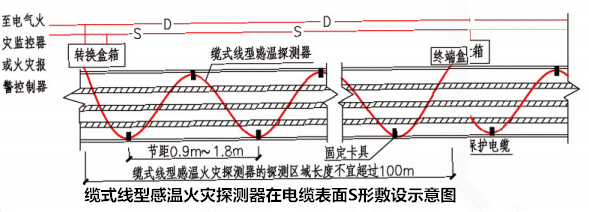 缆式线型感温火灾探测器在电缆表面S形敷设示意图