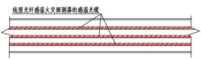 线型光纤感温火灾探测器沿电缆通长布置示意图