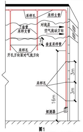 水平和垂直结合布管方式示意图(图1)