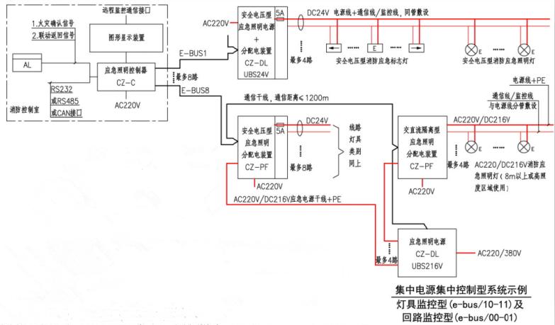 集中电源集中控制型系统示例(灯具监控型(e-bus/10-11)及回路监控型(e-bus/00-01))