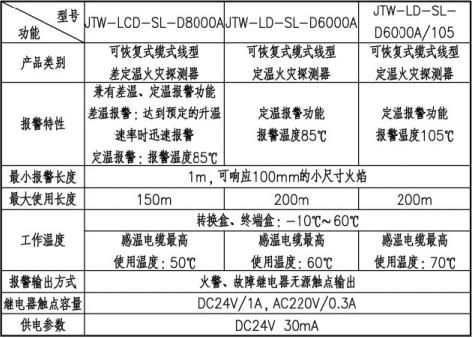 缆式线型感温火灾探测器选型表
