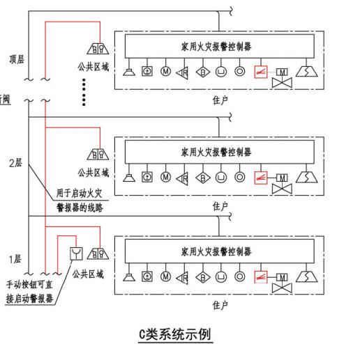 住宅建筑火灾自动报警系统示例(C类系统示例)