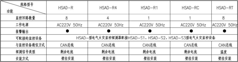 剩余电流及测温式电气火灾监控探测器选型表