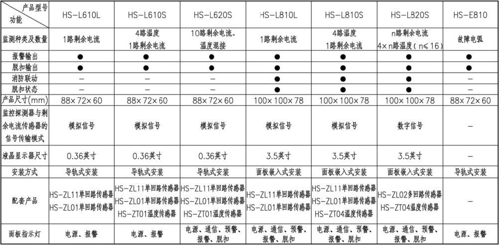 电气火灾监控探测器选型表
