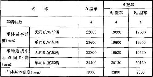 表4.1.5 地铁车辆的主要技术规格