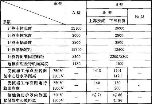 表5.2.1 各型车辆基本参数(mm)