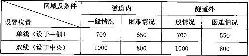 表5.2.2 疏散平台最小宽度(mm)