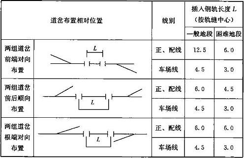 表6.2.4-3 道岔间插入钢轨长度(m)