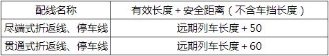表6.4.3 折返线、故障列车停车线有效长度(m)