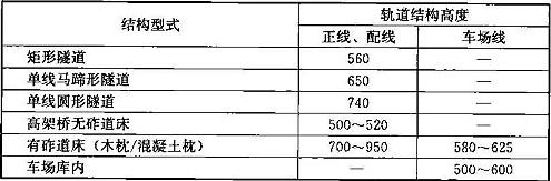 表7.2.5-1 轨道结构高度(mm)