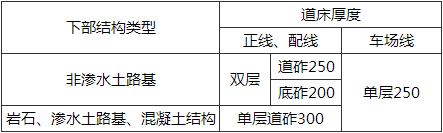表7.2.5-2 有砟道床最小厚度(mm)
