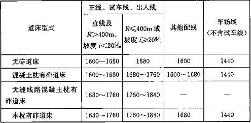 表7.2.7 扣件铺设数量(对/km)