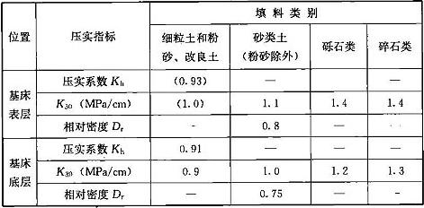 表8.2.8 路基基床各层的压实度