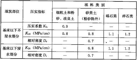 表8.3.3 基床以下部分填料的压实度
