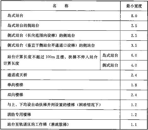 表9.3.15-1 车站各部位的最小宽度(m)