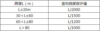 表10.2.1 梁体竖向挠度的限值