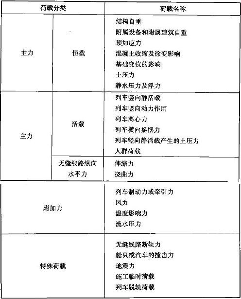 表10.3.1 区间桥梁荷载分类