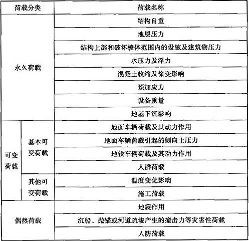 表11.2.1 荷载分类