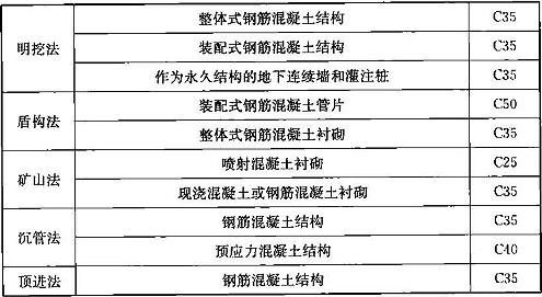 表11.3.2 一般环境条件下混凝土的最低设计强度等级