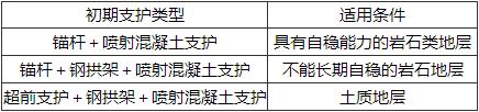 表11.5.5 复合式衬砌初期支护类型和适用条件