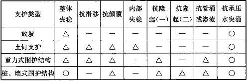 表11.6.2 基坑工程稳定性检算内容