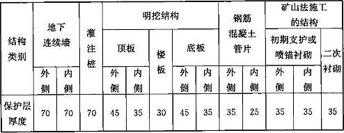 表11.7.4 一般环境作用下混凝土结构构件钢筋净保护层最小厚度(mm)