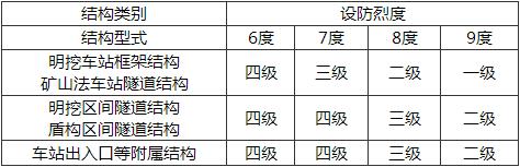 表11.8.1 地下结构的抗震等级