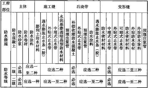 表12.5.2 明挖法施工的地下结构防水措施