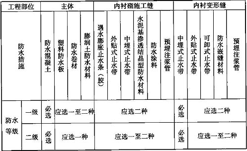 表12.6.1 矿山法施工的隧道防水措施